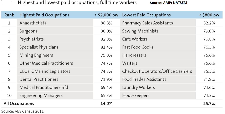 lavori-piu-pagati