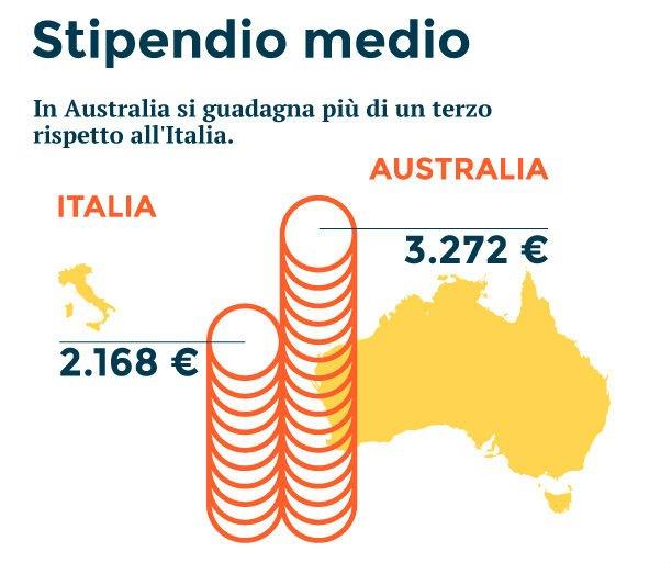 Italia vs Australia: Stipendio Medio